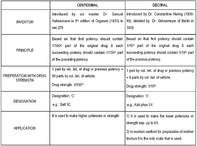 Adjustment And Administering The Lm Scale Of Potency May Be Made In Four Or Five Diffe Ways Amount Water Taken 30ml 60ml 100ml